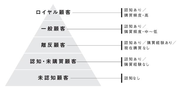 図2-1 顧客ピラミッド
