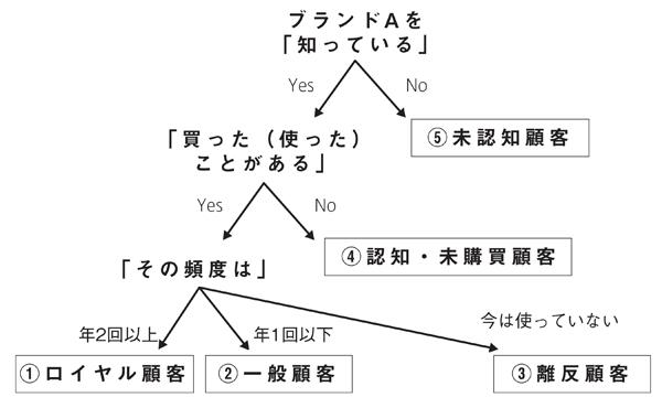 図2-2 顧客ピラミッド作成のための調査ツリー