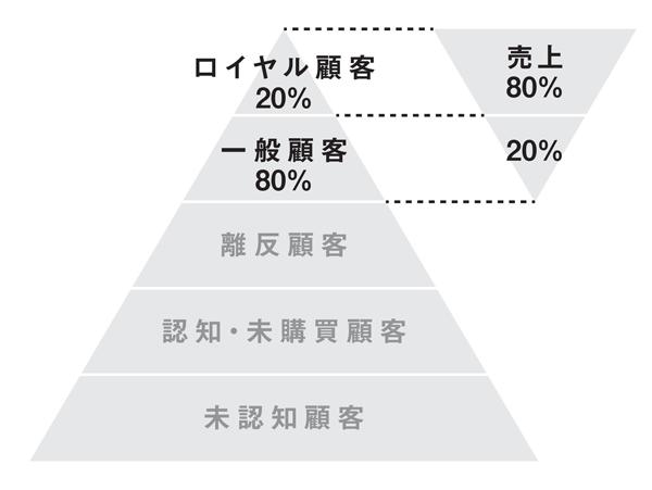 図2-3 複数回の購買サイクルで見ると売上は上位集中する