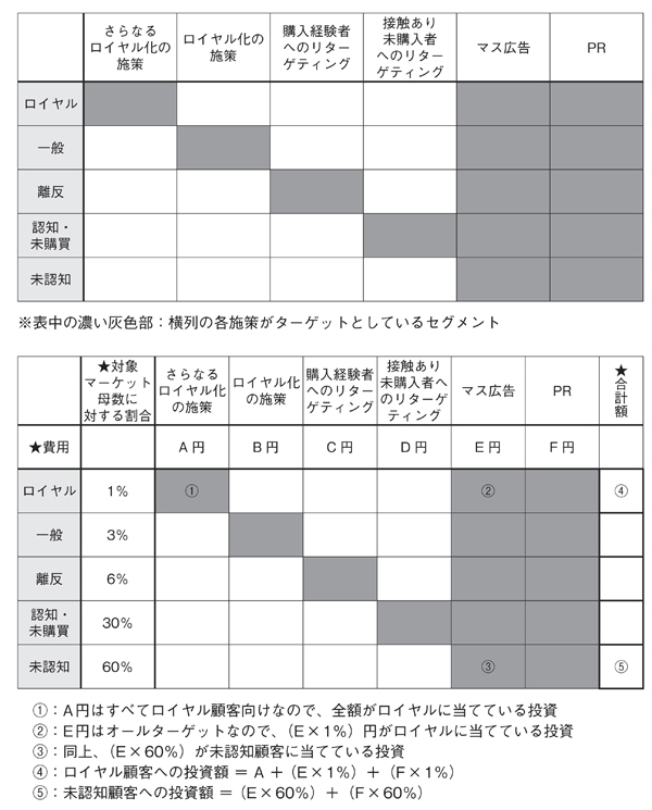 図2-5 各セグメントに対する施策の把握(上)と費用の計算方法(下)