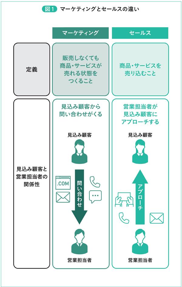 図1 マーケティングとセールスの違い
