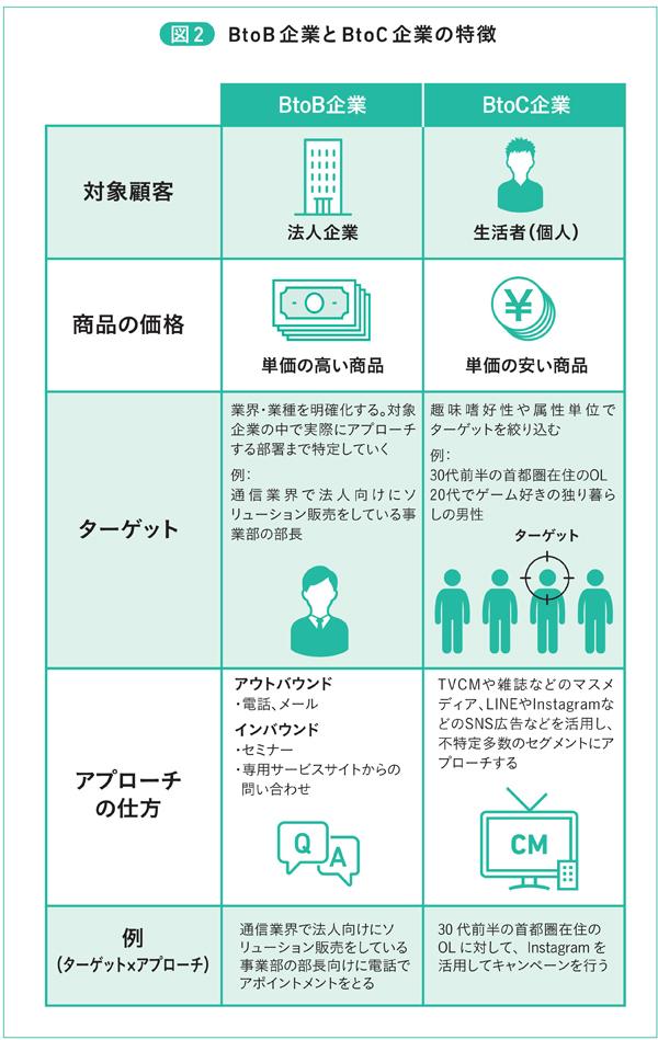 図2 BtoB企業とBtoC企業の特徴
