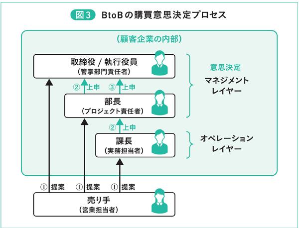 図3 BtoBの購買意思決定プロセス