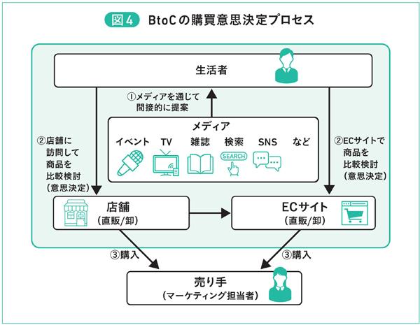 図4 BtoCの購買意思決定プロセス