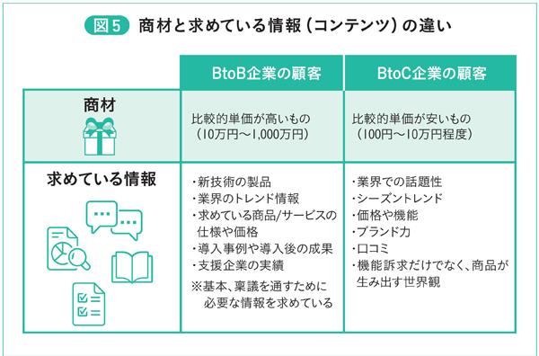 図5 商材と求めている情報(コンテンツ)の違い