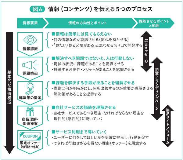 図6 情報(コンテンツ)を伝える5つのプロセス