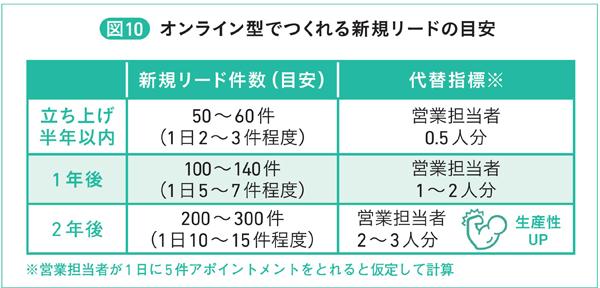 図10 オンライン型でつくれる新規リードの目安