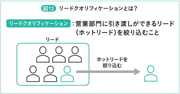 図12 リードクオリフィケーションとは?