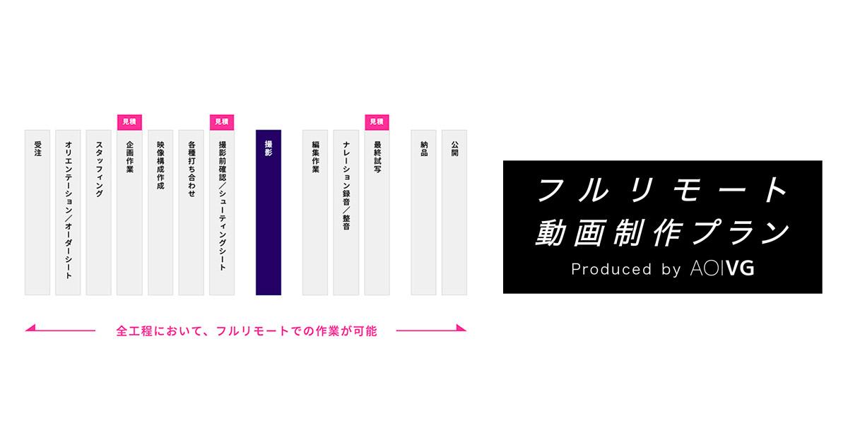 AOI Pro.がオンライン上で発注から納品までを完結する「フルリモート ...