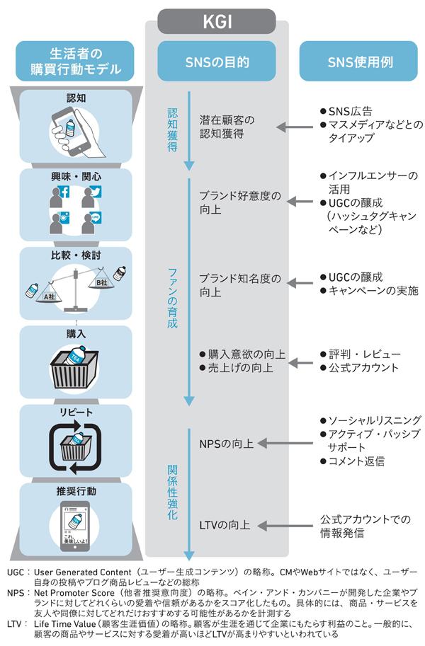 図2 KGIはSNSの目的