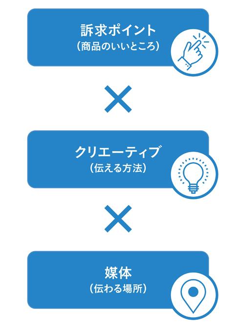 図2 商品広告の方程式