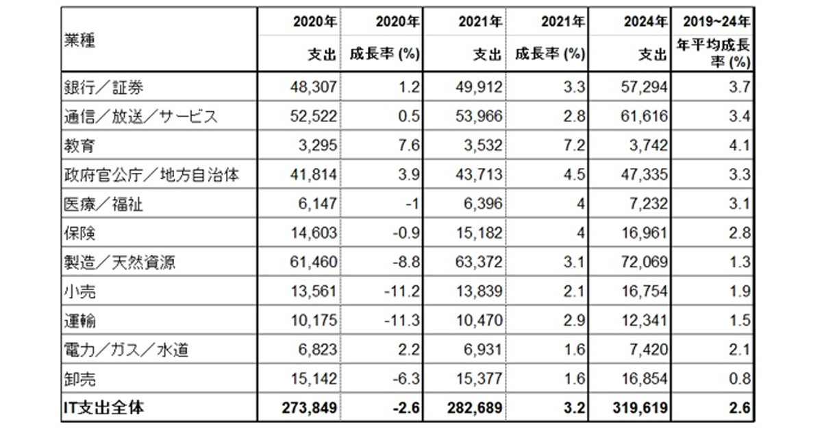 ガートナー、日本の業種別IT支出動向を発表 平均2.6%増となり2024年に ...