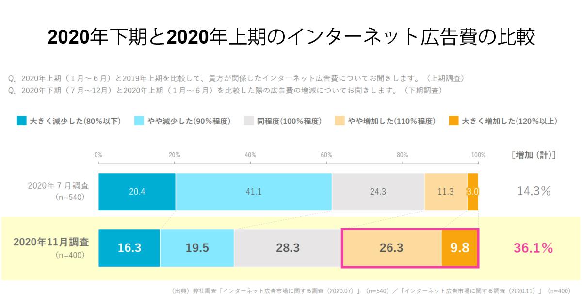 2020年下期「ネット広告予算が増加」は36.1% 予算配分が減った広告は?/CCI調査