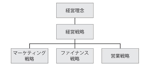 図1 企業の全体構造