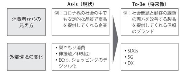 図2 消費者のAs-Is-To-Be分析