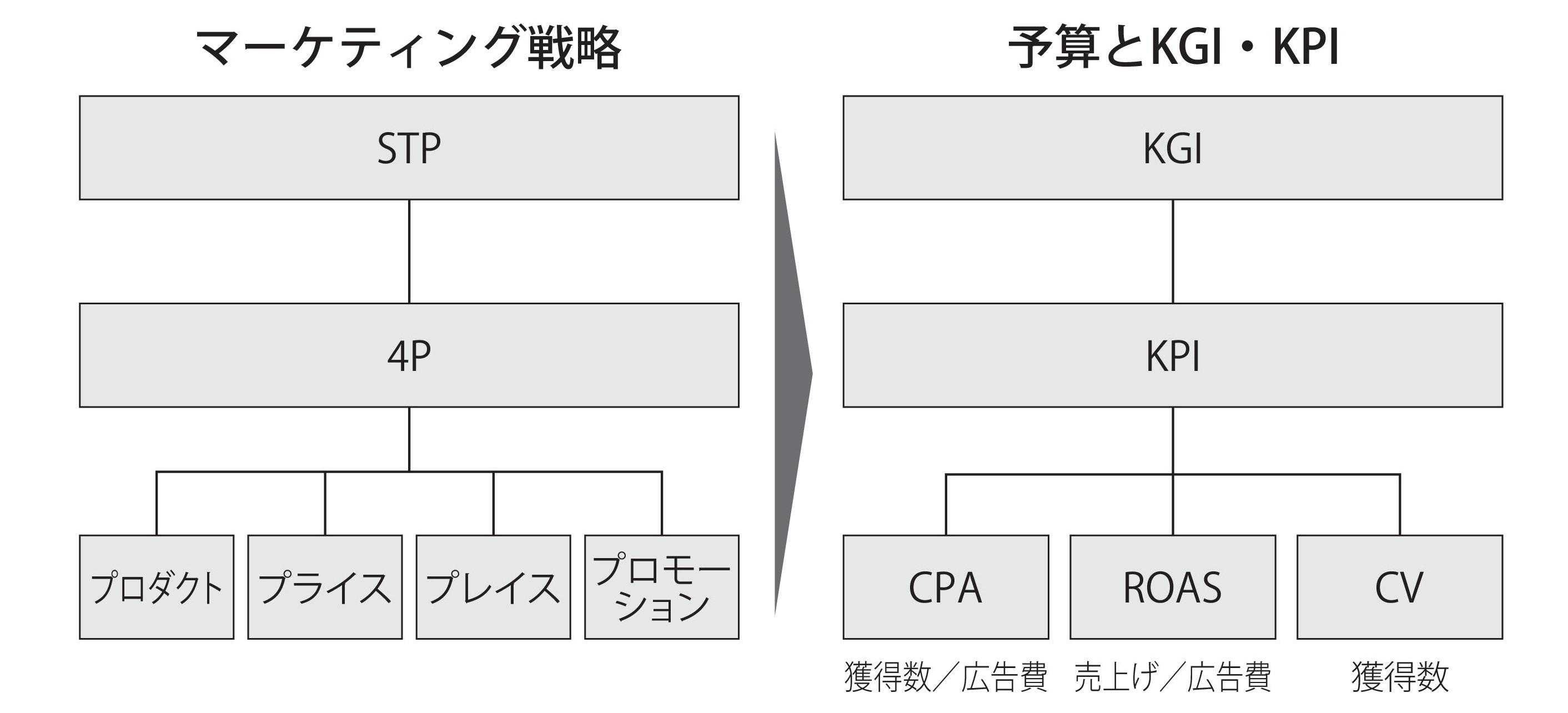 図3 「統合型」のマーケティング戦略