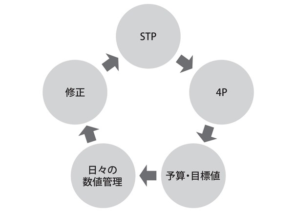 図4 分散型のマーケティング戦略