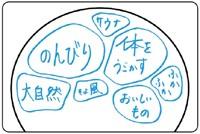 脳内トピックス4
