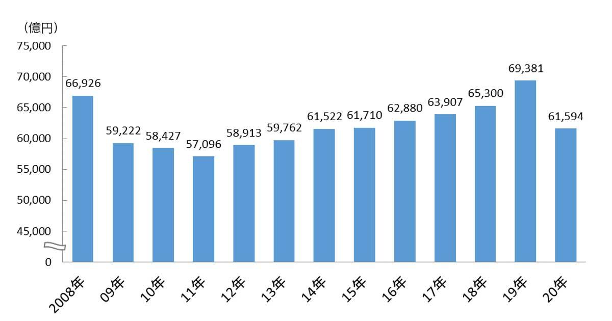 電通、2020年日本の広告費を発表 全体では9年ぶりマイナス成長/ネット広告費は前年に続きプラス成長