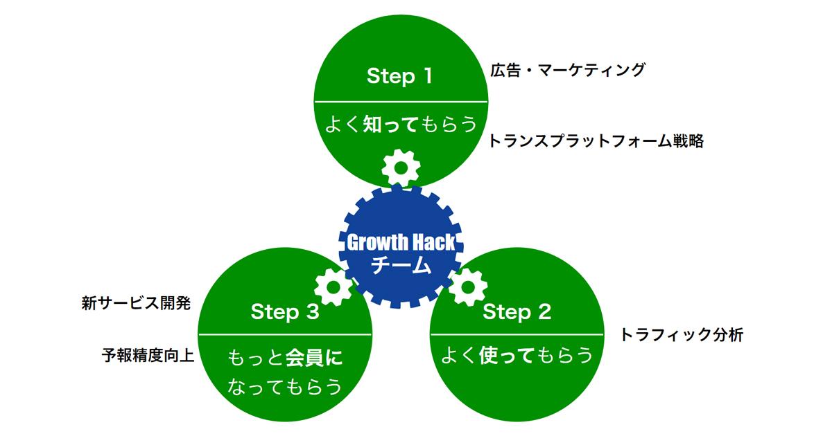 ウェザーニュースの急成長を支える、Growth Hackチームの取り組みに迫る